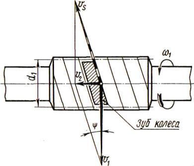 Рисунок 2.5.11 схема определения скорости скольжения в червячной передаче.
